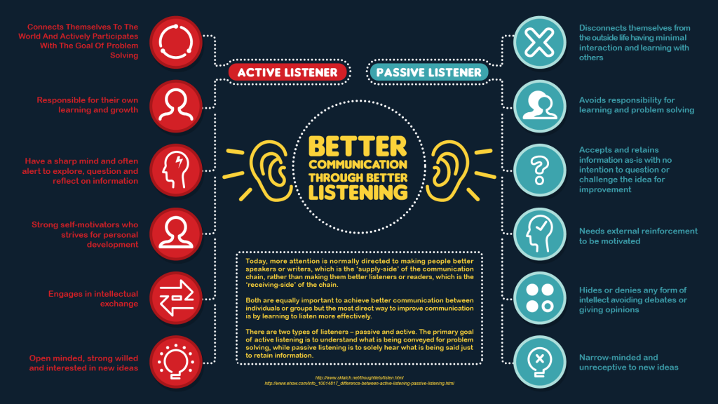 Better Communication through improving passive listening