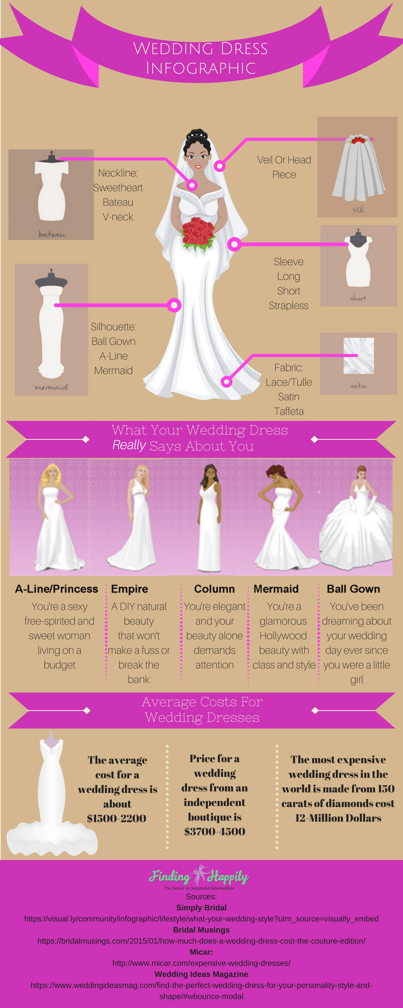 Wedding Dress Infographic: What Your Wedding Dress Really Says About You