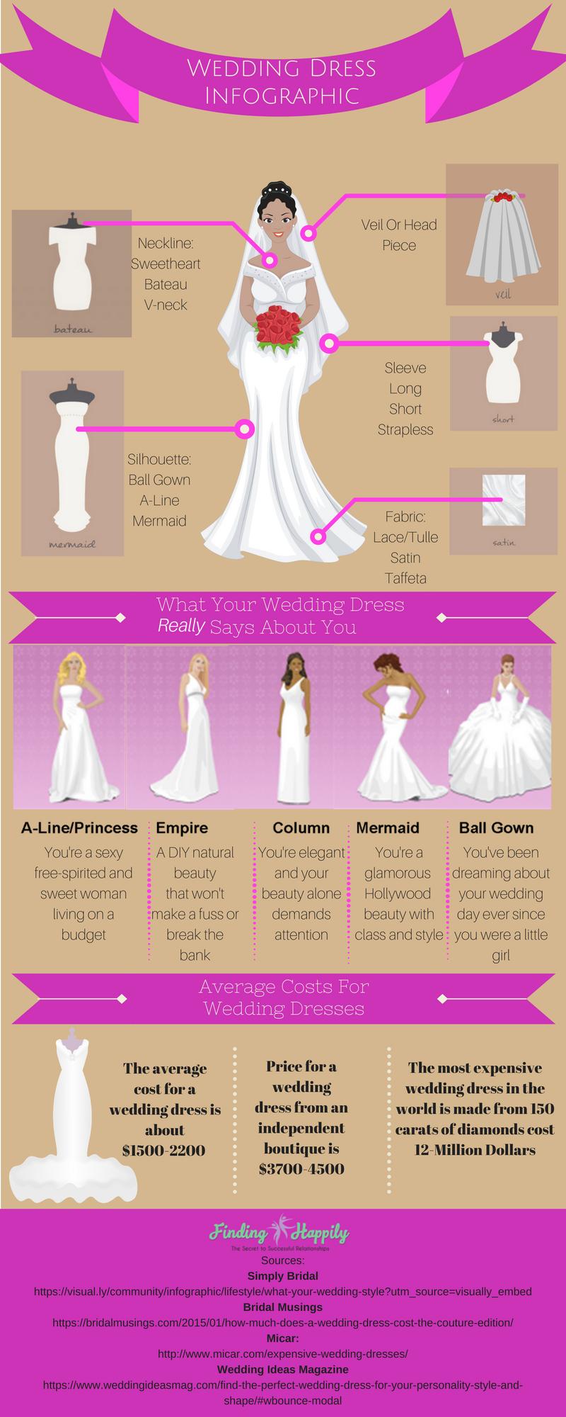 Encantador Average Cost Of A Wedding Gown Festooning - Colección de ...